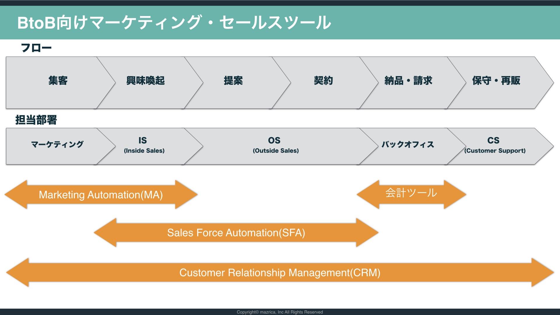 BtoB向けマーケティング・営業ツール