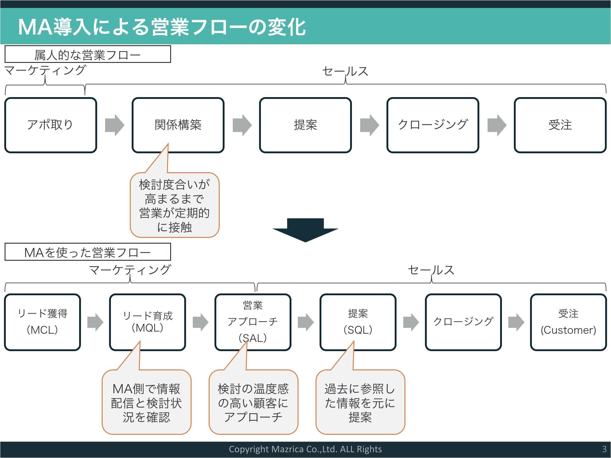 MA導入による営業フローの変化