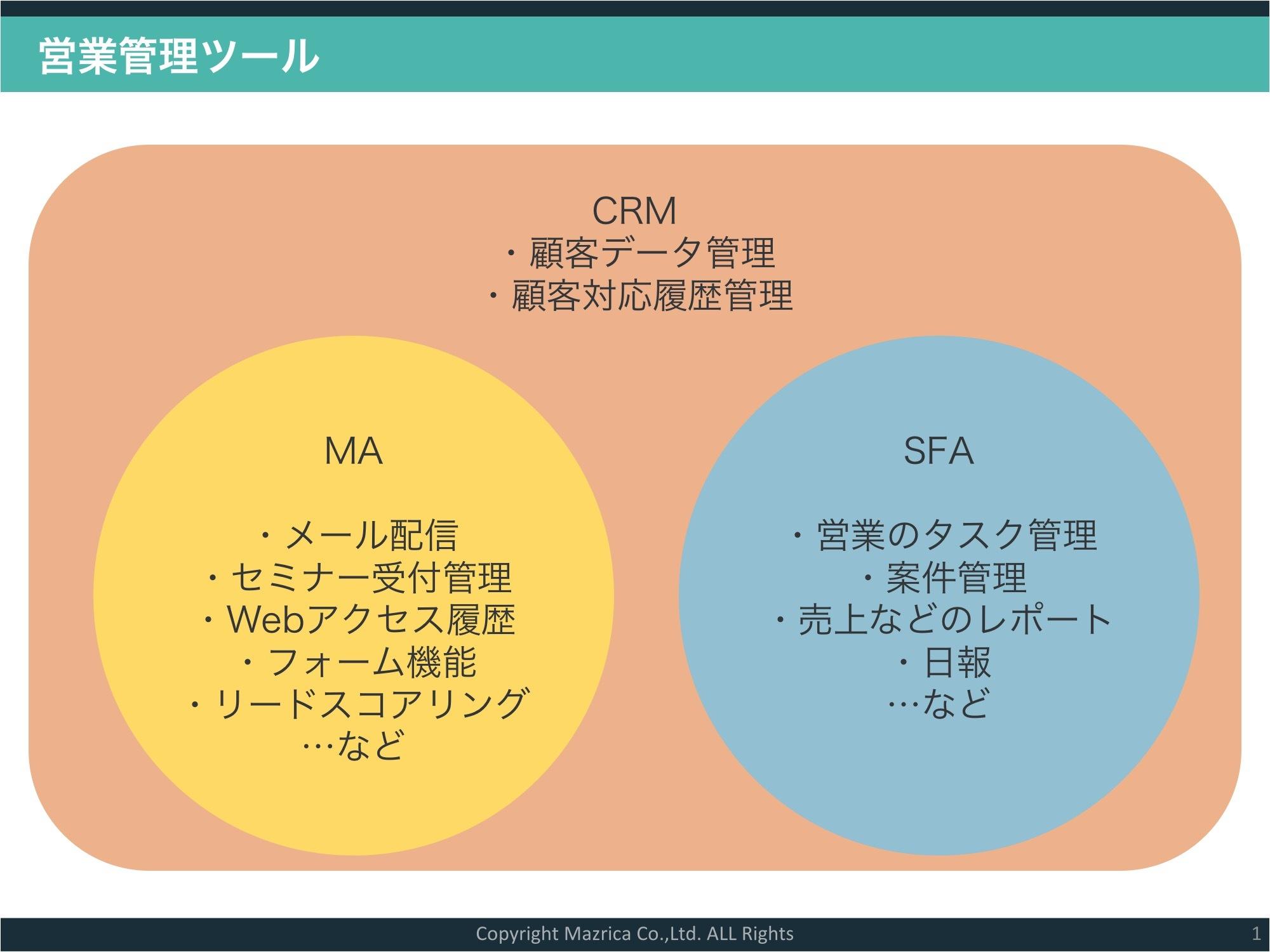 営業管理ツール - CRM